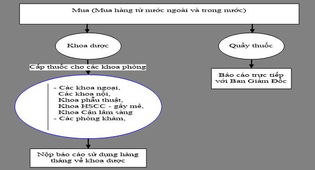 Description: Description: Description: Description: Description: SV.Hospital_phan_mem_quan_ly_tong_the_benh_vien_files\image123.png