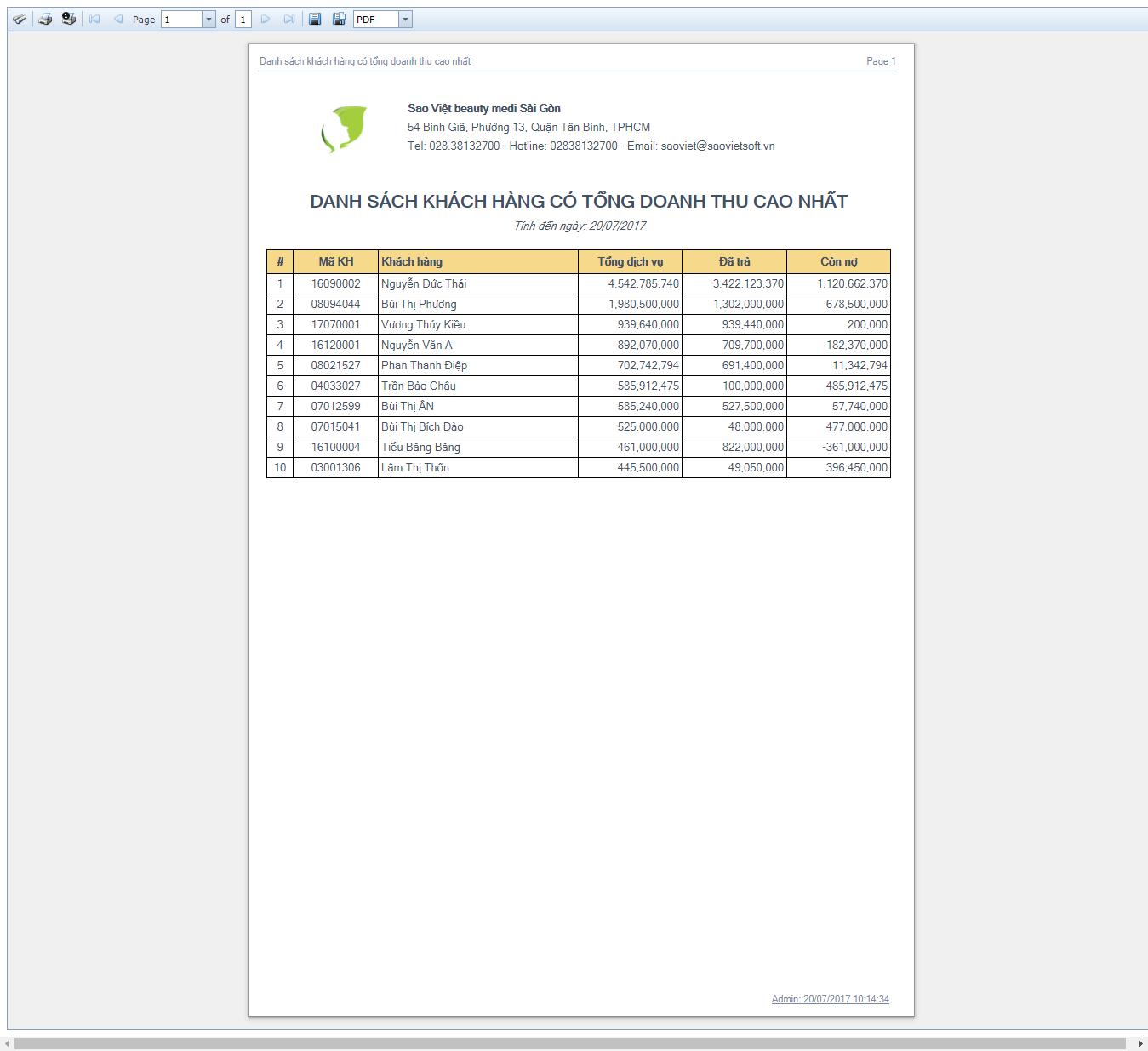 DSKH có tổng doanh thu cao nhất